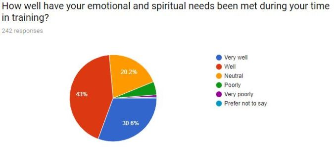 13emotional and spiritual needs